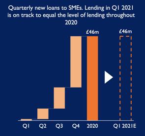 Quarterly lending