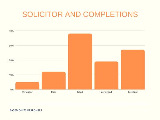 q2 broker survey - solicitor