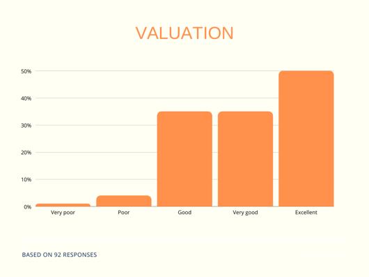 q2 broker survey - valuation